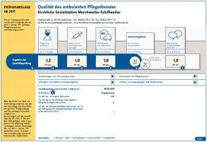 Transparentbericht MDK
